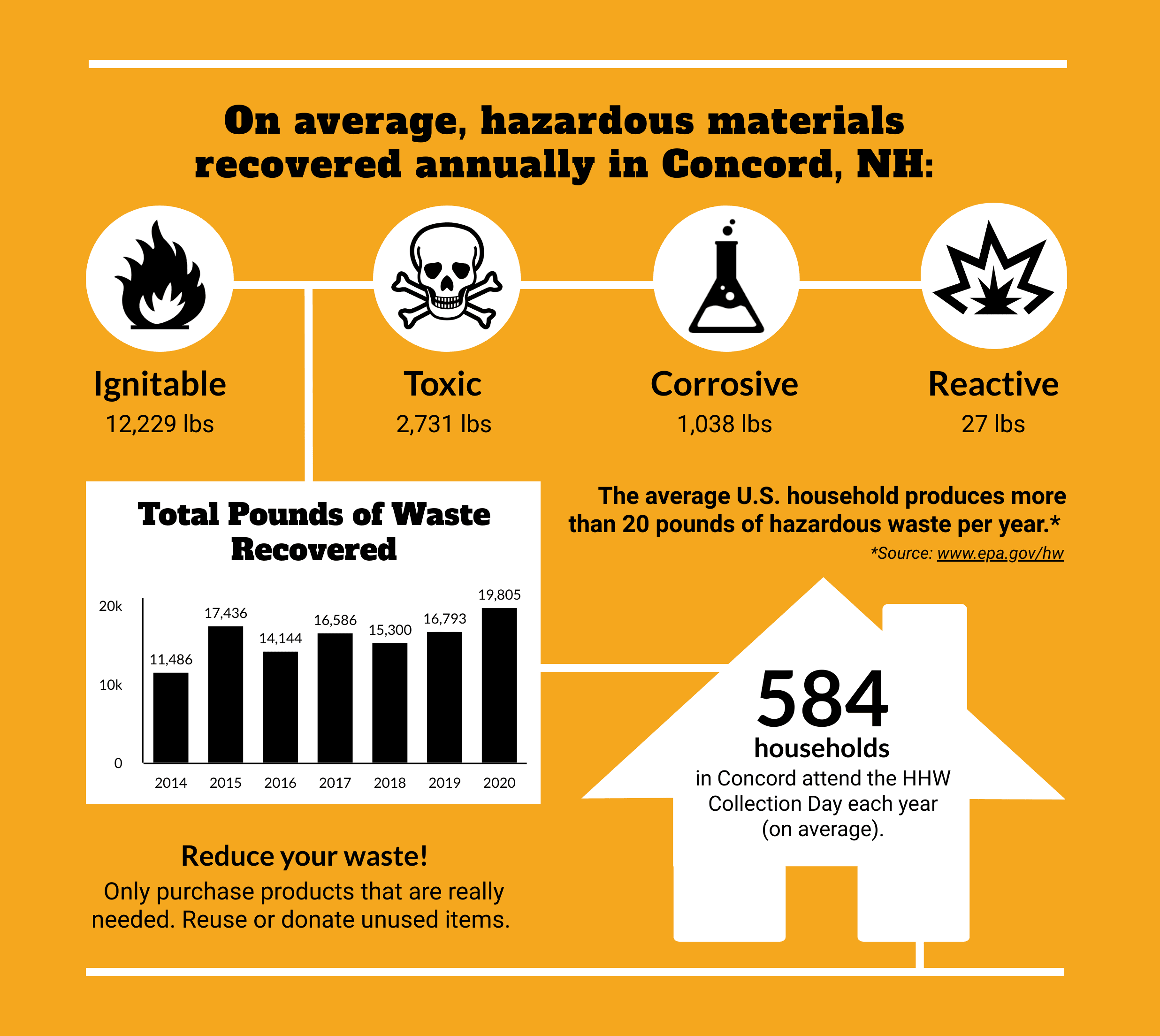 Household Hazardous Waste Graphic 2019 Opens in new window